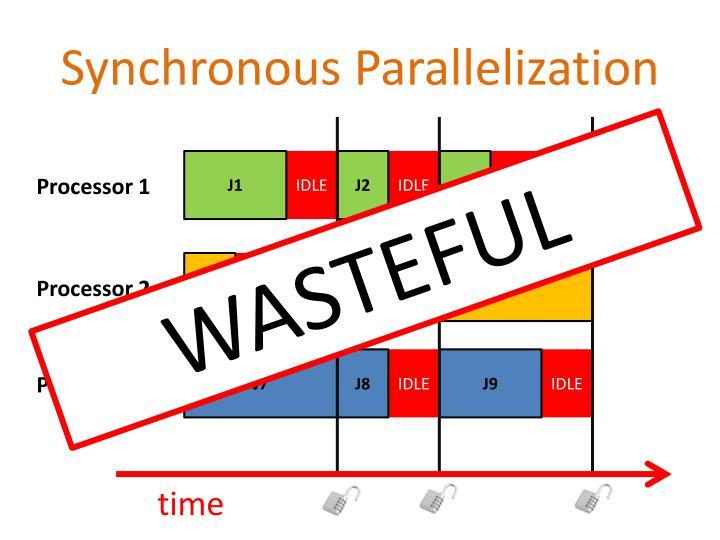 Synchronous Parallelization