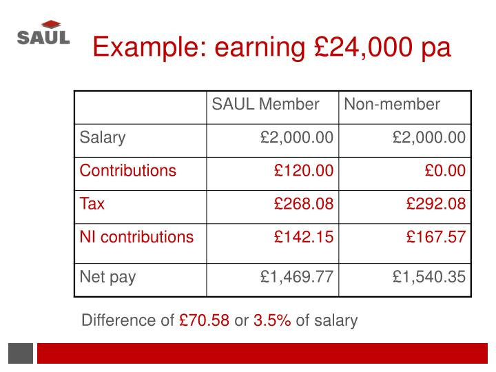Example: earning £24,000 pa