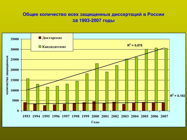Общее количество всех защищенных диссертаций в России