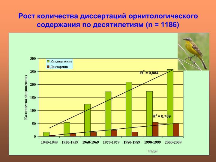 Рост количества диссертаций орнитологического содержания по десятилетиям (n = 11