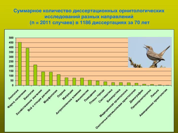 Суммарное количество диссертационных орнитологических исследований разных направлений