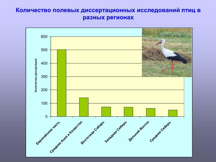 Количество полевых диссертационных исследований птиц в разных регионах