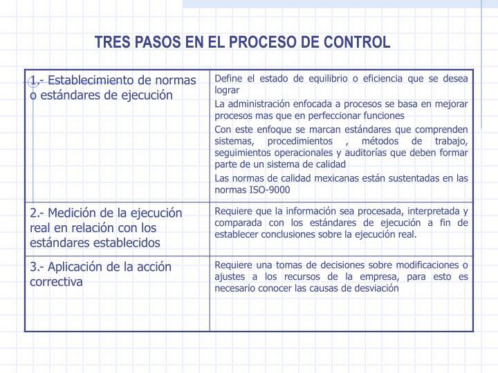 TRES PASOS EN EL PROCESO DE CONTROL