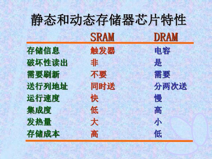 静态和动态存储器芯片特性