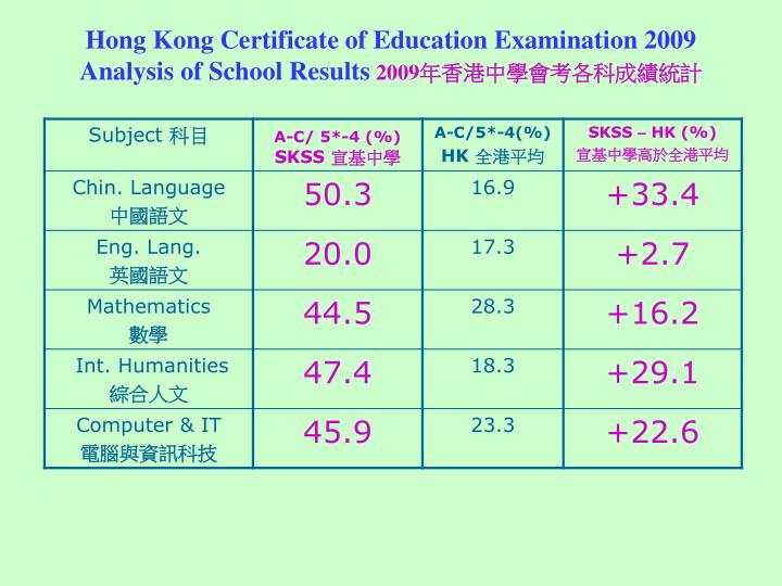 Hong Kong Certificate of Education Examination 2009