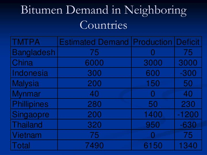 Bitumen Demand in Neighboring Countries