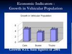 economic indicators growth in vehicular population