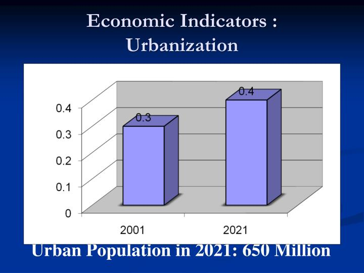 Economic Indicators :              Urbanization