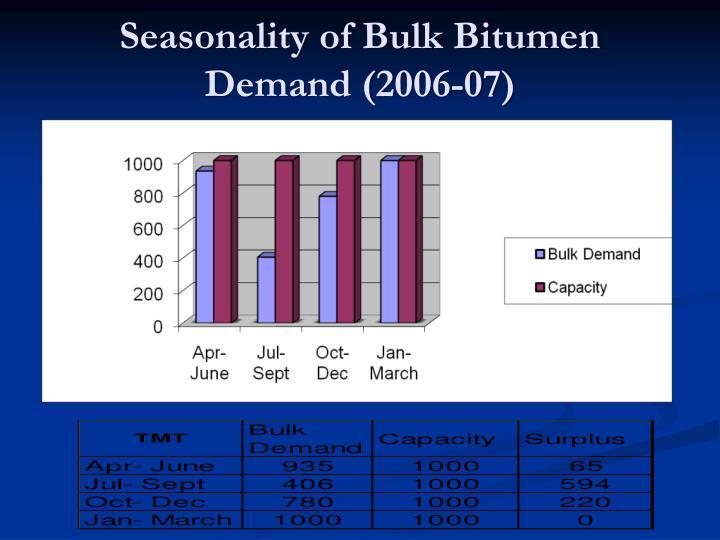 Seasonality of Bulk Bitumen Demand (2006-07)