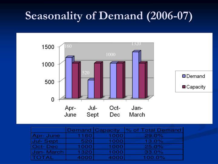 Seasonality of Demand (2006-07)