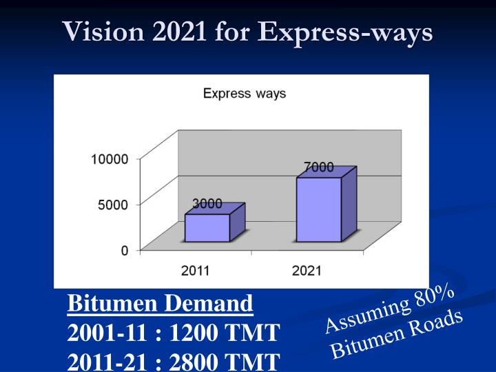 Vision 2021 for Express-ways