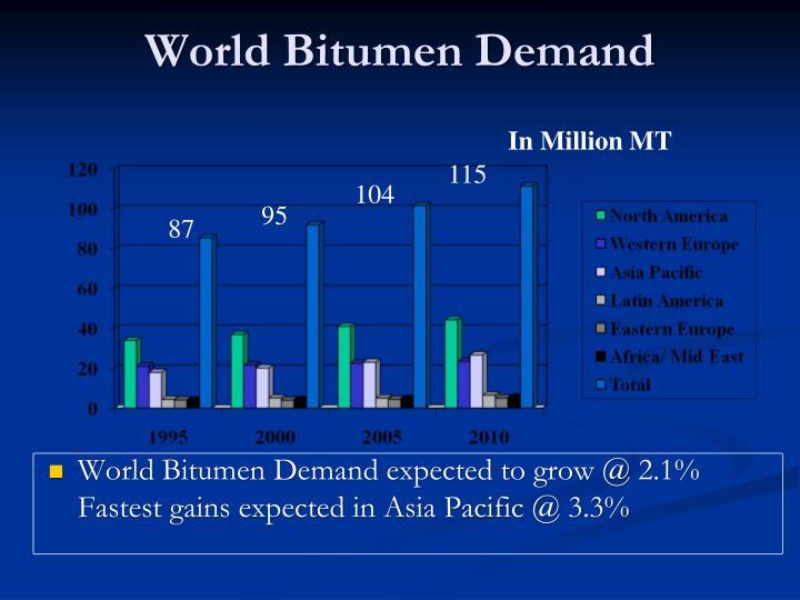 World Bitumen Demand