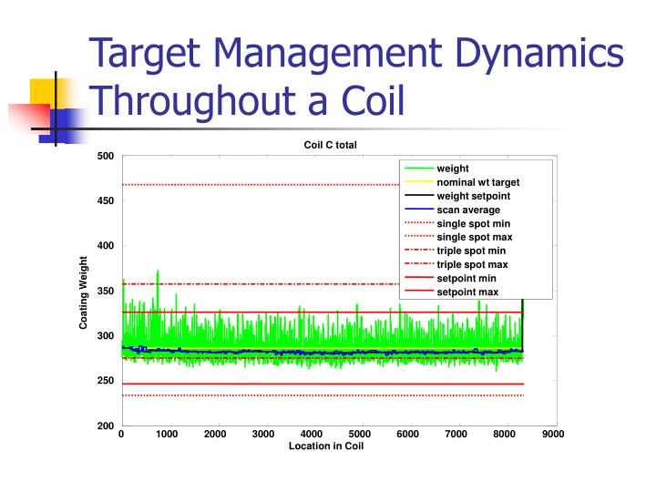 Target Management Dynamics Throughout a Coil