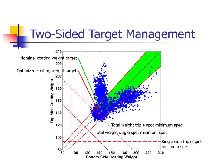 Two-Sided Target Management