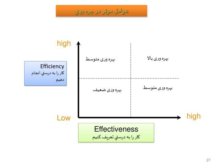 عوامل موثر در بهره وري