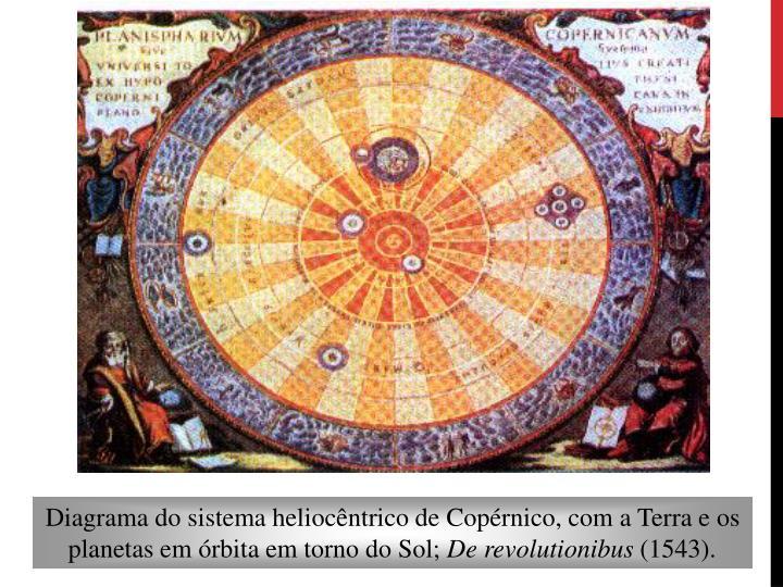 Diagrama do sistema heliocêntrico de Copérnico, com a Terra e os planetas em órbita em torno do Sol;