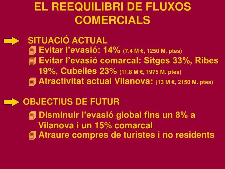 EL REEQUILIBRI DE FLUXOS COMERCIALS