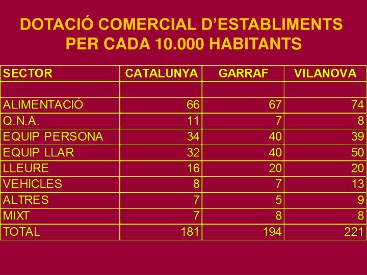 DOTACIÓ COMERCIAL D'ESTABLIMENTS
