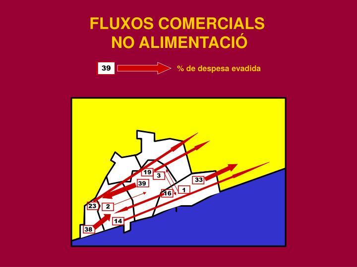 FLUXOS COMERCIALS