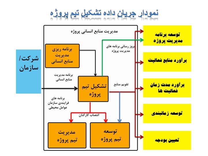 نمودار جریان داده تشکیل تیم پروژه