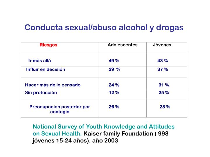 Conducta sexual/abuso alcohol y drogas