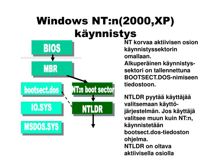 Windows NT:n(2000,XP) käynnistys