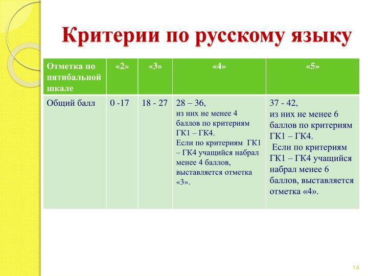 Критерии по русскому языку
