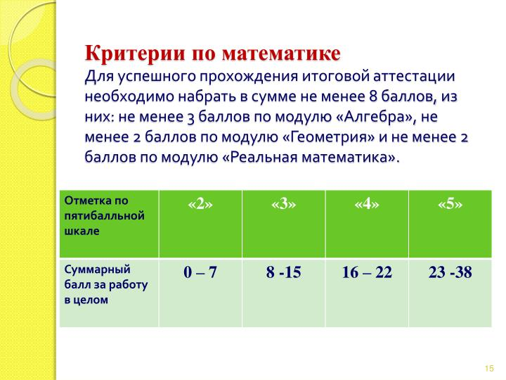 Критерии по математике