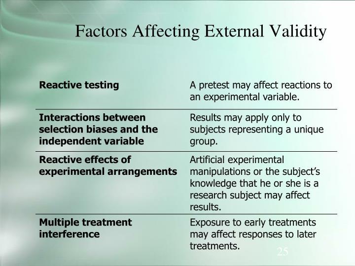 Factors Affecting External Validity
