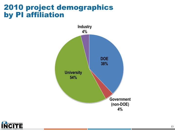 2010 project demographics by PI affiliation