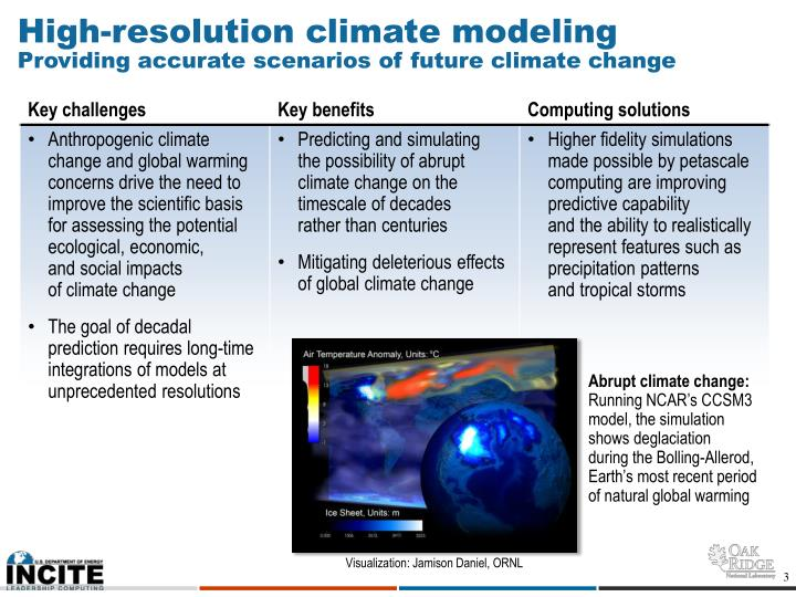High-resolution climate modeling