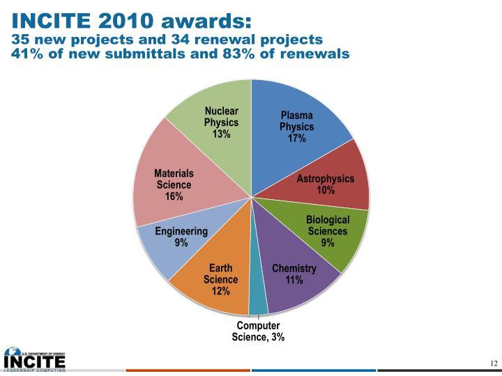 INCITE 2010 awards:
