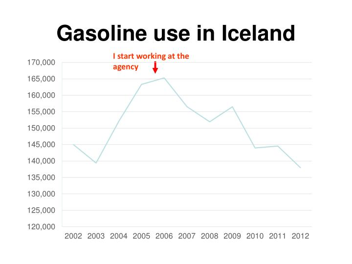 Gasoline use in Iceland