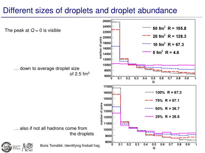 Different sizes of droplets and droplet abundance