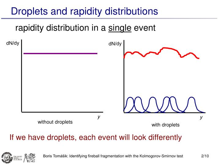 Rapidity distribution in a single event