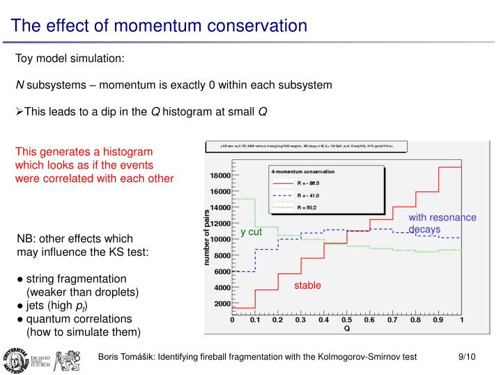 The effect of momentum conservation