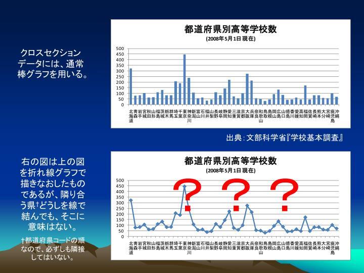 クロスセクションデータには、通常棒グラフを用いる。