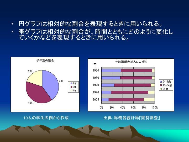 円グラフは相対的な割合を表現するときに用いられる。
