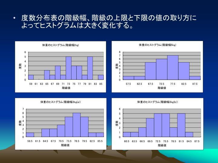 度数分布表の階級幅、階級の上限と下限の値の取り方によってヒストグラムは大きく変化する。