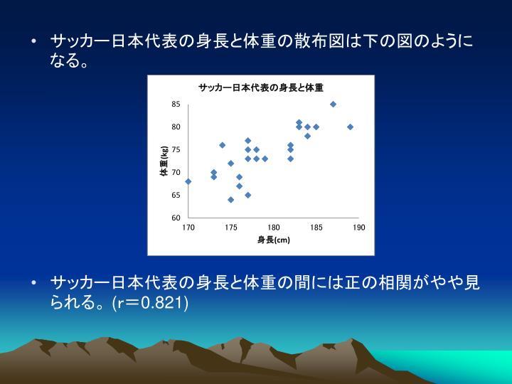 サッカー日本代表の身長と体重の散布図は下の図のようになる。
