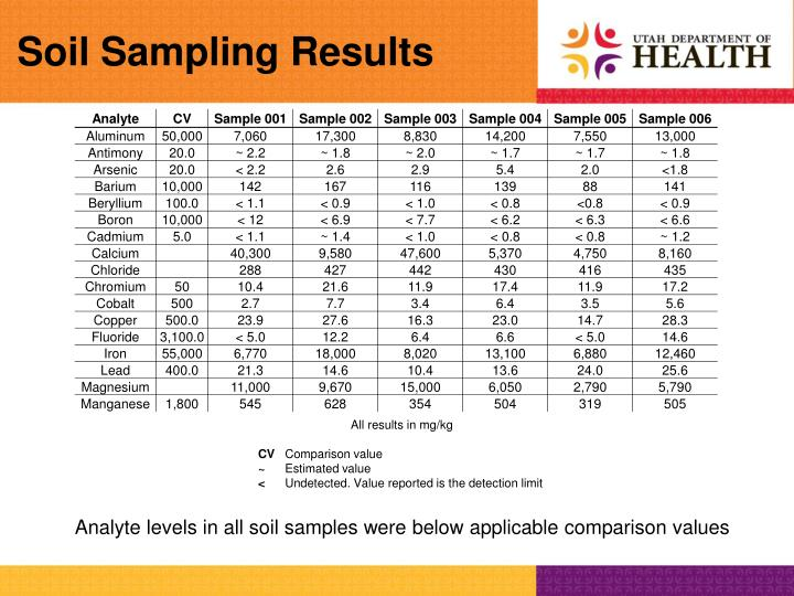 Soil Sampling Results