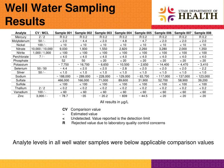 Well Water Sampling Results