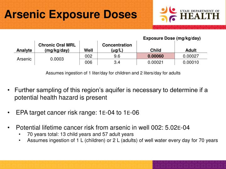 Arsenic Exposure Doses