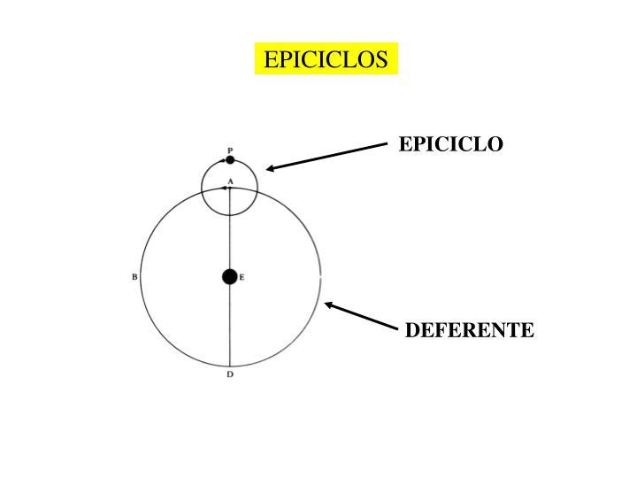 EPICICLOS