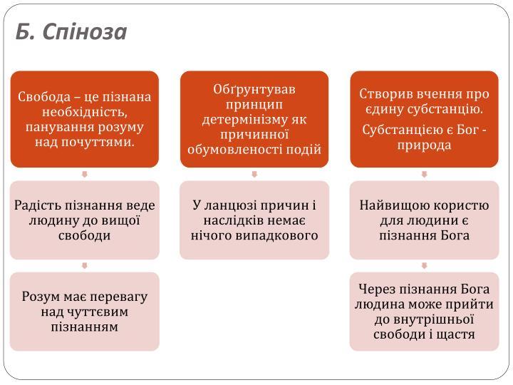 Б. Спіноза
