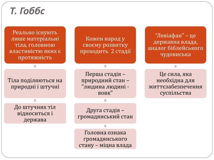 Т. Гоббс