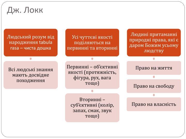 Дж. Локк