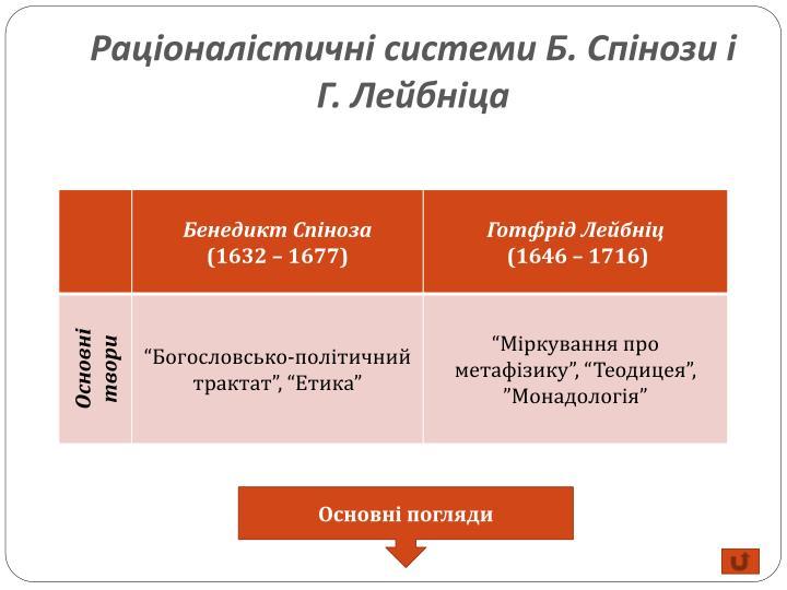 Раціоналістичні системи Б. Спінози і Г.