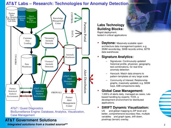 AT&T Labs – Research: Technologies for Anomaly Detection