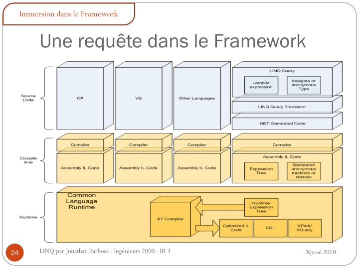 Immersion dans le Framework